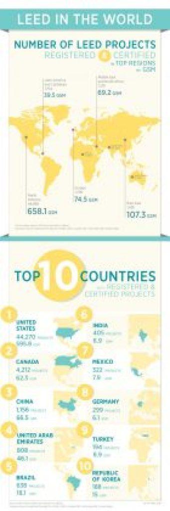LEEDIntl_Infographic_052013_v4