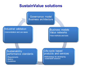 Sustain Value Solutions