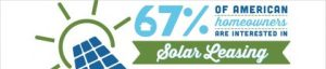 Americans Like Solar Leasing! Source: Enviromedia