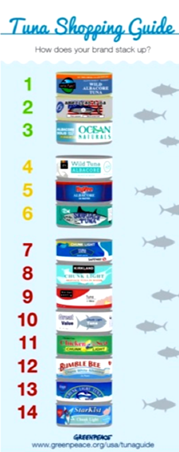 switch to sustainable fishing methods
