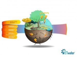 ETW smart water