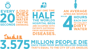 facts about water from Water For People