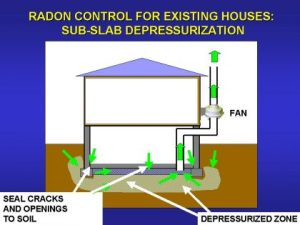 Reducing Radon in Your Home, Radon gas isn't something you hear a lot about in the news. It's impossible to see, taste, or smell. Yet, it's almost everywhere. It seeps up from the ground, and is present in many homes. It's responsible for 21,000 cancer deaths every year in the U.S