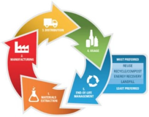 Life cycle of a product. Reduction and reuse greenhouse gas emissions reduced by recycling