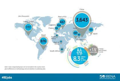 Renewable Energy Employs 9 8 Million People Worldwide New Irena