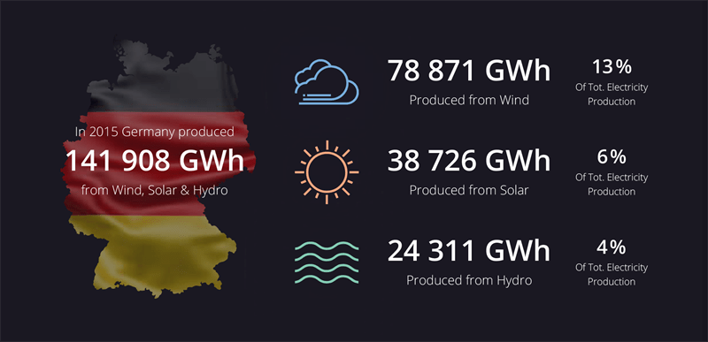 """We conducted an analysis of the European renewable energy market for internal purposes and quickly realized that our findings could be of interest not only to our customers but also to the industry at large. We were impressed to discover that 87% of last year's electrical capacity growth in Germany was due to renewable energy and that the country produced 141,908 GWh of sustainable clean electricity in 2015. These numbers are a testament to the growing importance of renewable energy sources in future energy development."" – says Fredrik Larsson, CMO at Greenbyte."