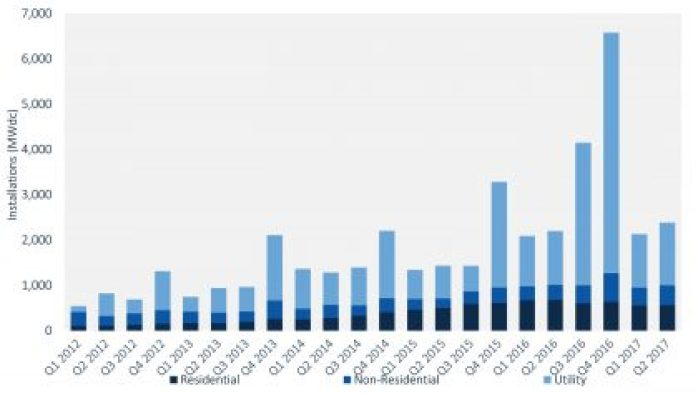 FIGURE: U.S. Quarterly PV Installations Q1 2012-Q2 2017. Source: GTM Research / SEIA U.S. Solar Market Insight Report, Q3 2017