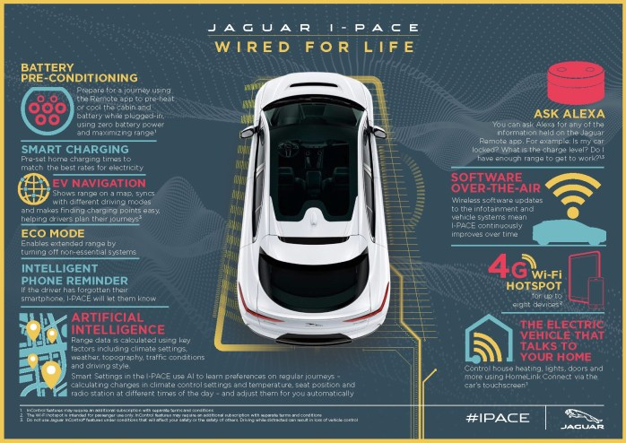 Wired for life. In the lead up to the start of sales for I-PACE later this year, retailers have also heavily invested in the training of their sales and service personnel to better understand the EV market; concerns owners may have throughout the purchase process; the intricacies on how to repair these vehicles and how to do so safely. Jaguar & Land Rover retailers have already begun installation of electric vehicle charging equipment, getting ready to sell and service Jaguar and Land Rover electrified vehicles when they go on sale beginning in the second half of 2018.