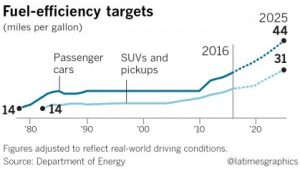 Trump EPA fuel efficiency