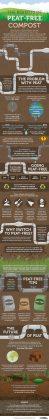 Peat free compost
