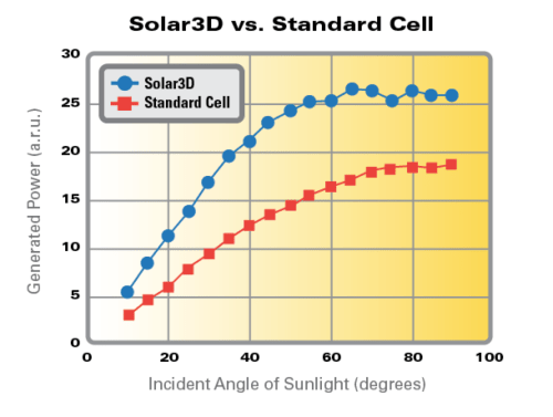 Solar incident angle