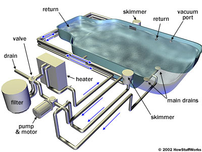 How Your Pool Pump And Filter Work - Green Living Ideas