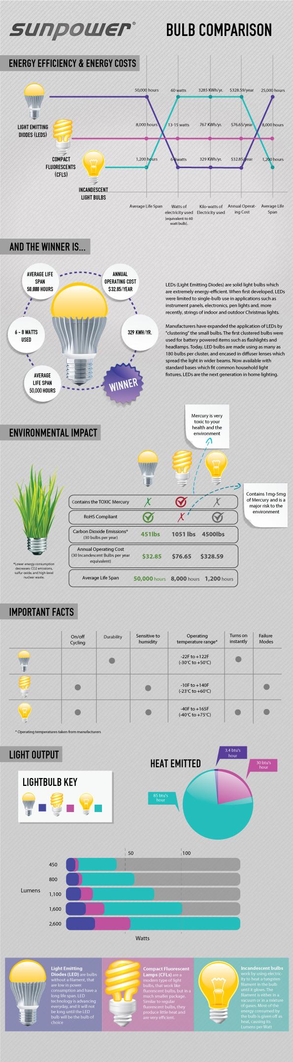 Bulb-comparison-Infographic