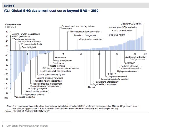 Carbon Cost abatement chart