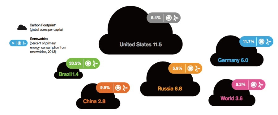 fossil fuel consumption by nation