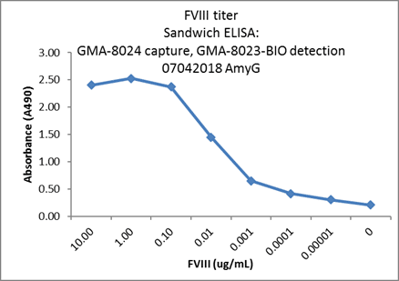 ELISA Assay Development/Screening Graph