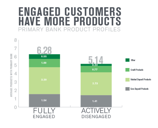 Engaged Customers Gallup Study