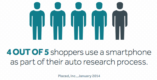 4 out of 5 Shoppers Use Phone Auto Shopping