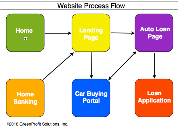 Car Buying Service Website Flow