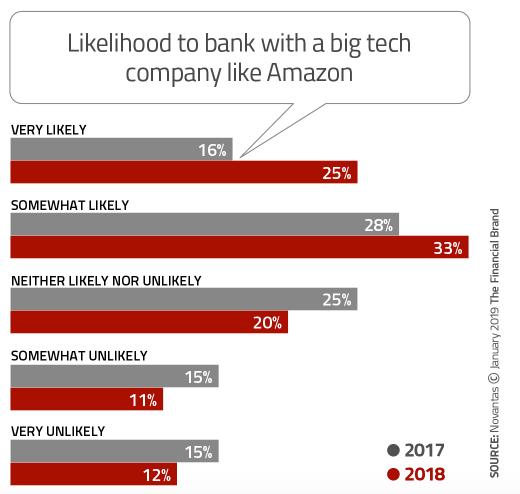 Likelihood to Bank with Big Tech Company