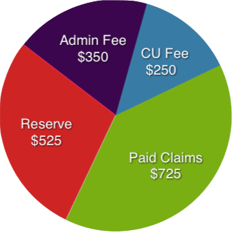 CU Certified VSC Price Distribution Pie Chart