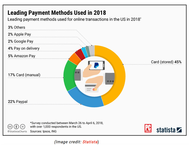 Lending Payments in 2018 Chart