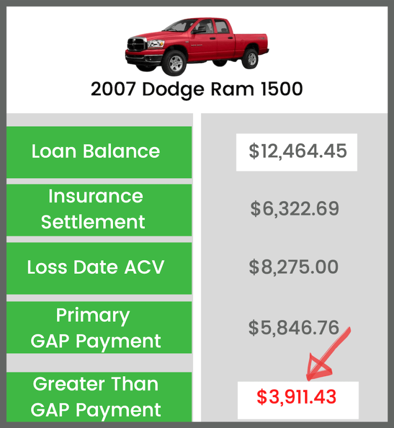 Greater Than GAP Example - Dodge Ram