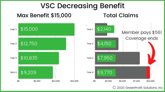 VSC Decreasing Benefit Chart