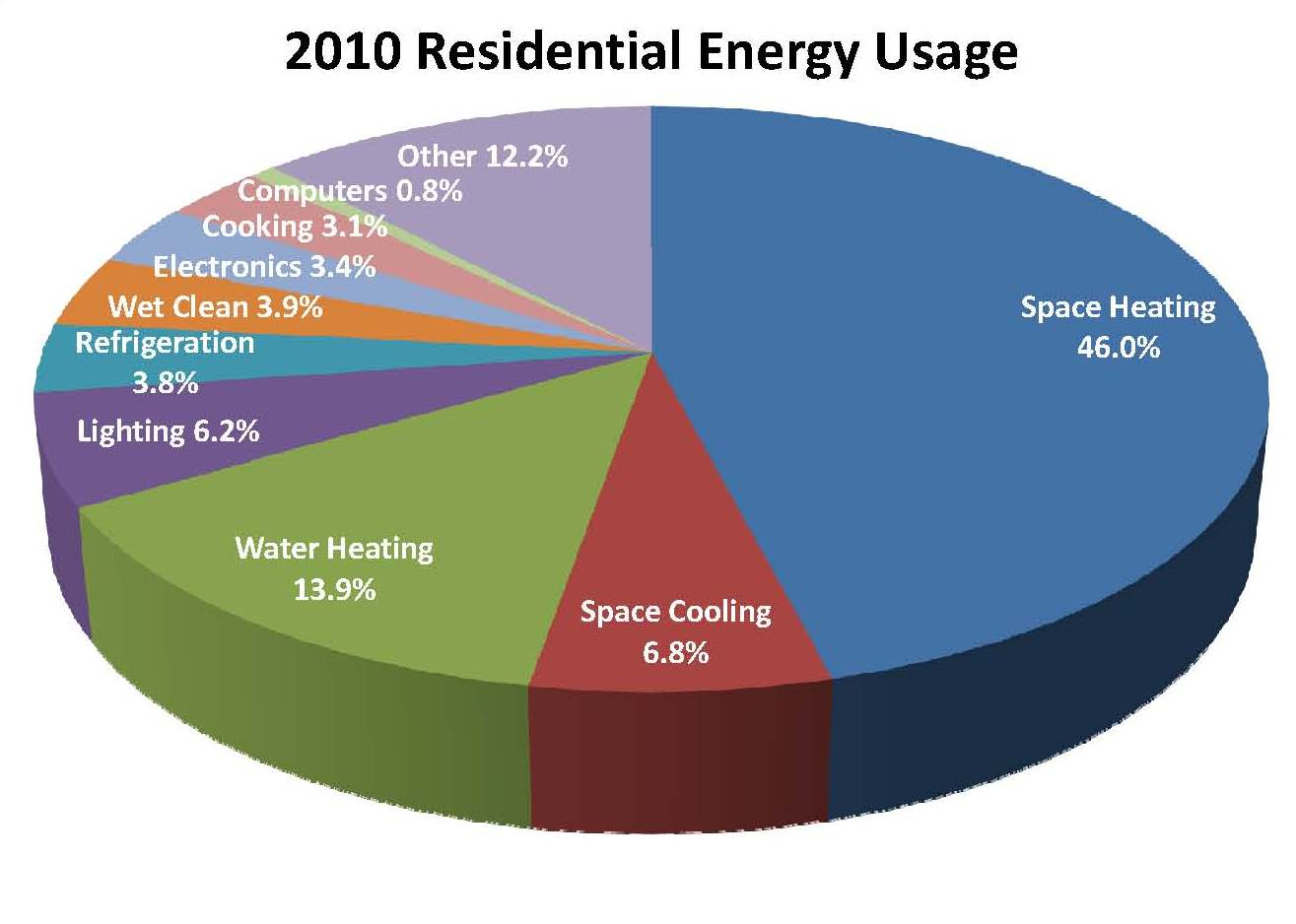 Some More Info About Residential Energy Efficient Property