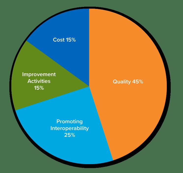 Medical Billing MIPS Information