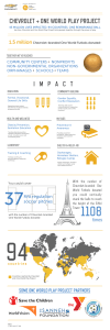 OWPP-Chevrolet Infographic