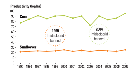 France corn and sunflower yields following imidacloprid ban - from Science, 2013