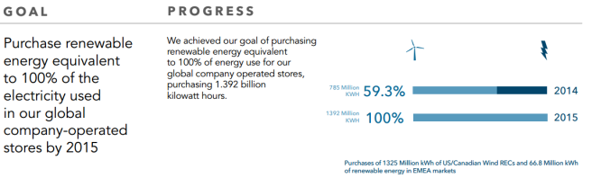 Starbucks renewable energy purchases, 2015 report. Starbucks Social and Environmental Impact