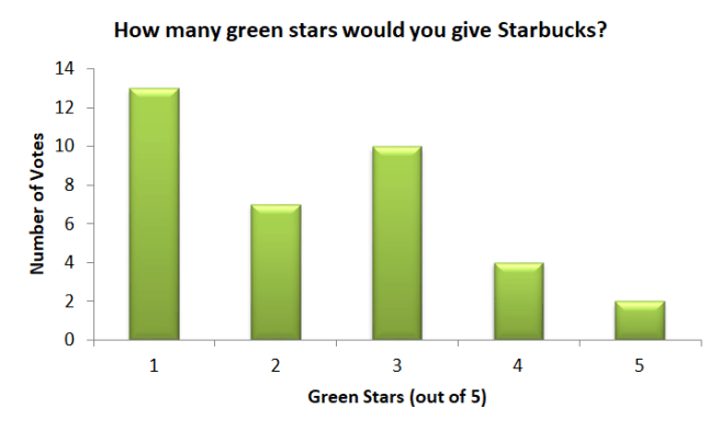 Starbucks Poll Results