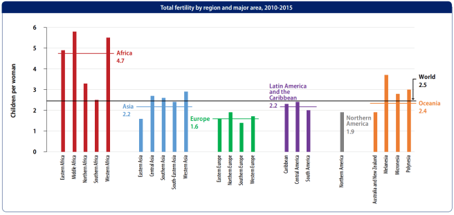 Global fertility, by region, 2010-2015