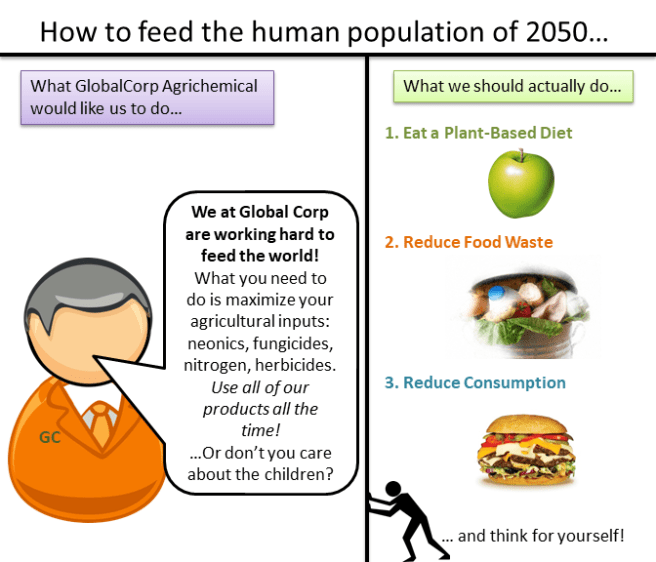 A summary of the main points of the article. On the left, a representative from GlobalCorp Agrichemical is telling us to use all of their products all of the time. On the right are the suggestions to eat a plant-based diet, reduce food waste, and reduce consumption
