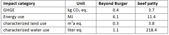 A table showing data from a University of Michigan life cycle assessment of a Beyond Meat plant-based burger versus a beef burger.