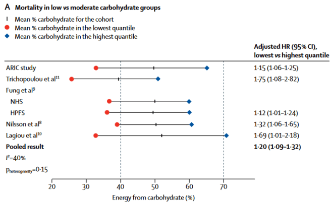 Are low-carb diets good for you? A graphs showing results from a meta-analysis of all qualifying studies on the impact of carbohydrates on health. All of them were in agreement that a low-carb diet increases risk of death.
