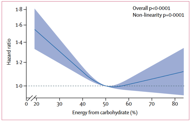 Are low-carb diets good for you? A graph showing a U-shaped trendline indicating that a low-carb diet poses the greatest risk to health while getting around 50% of energy from carbohydrates poses the least risk to health.