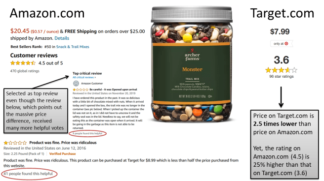 Comparison of a product, Archer Farms trail mix, on Amazon versus Target. The price is 2.5-times higher on Amazon compared to Target. The average product rating is 4.5 on Amazon versus 3.6 on Target. A review pointing out this price discrepancy on Amazon is not highlighted, despite being the most popular reviews.