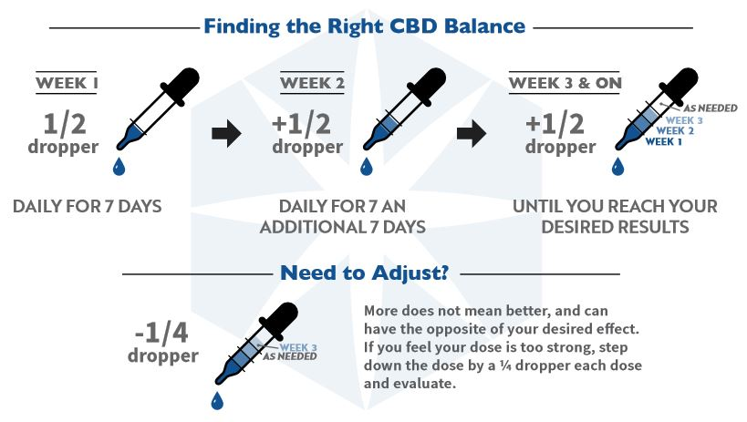 cbd oil dosage calculator