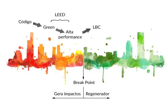 Gráfico sustentabilidade Living Building Challenge