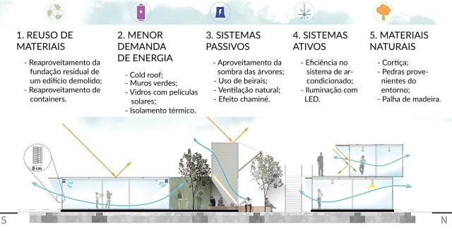 Posturas sustentáveis do Container Park. (Fonte: Modlar).
