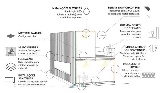 Alguns dos conceitos utilizados no Container Park. (Fonte: Modlar).