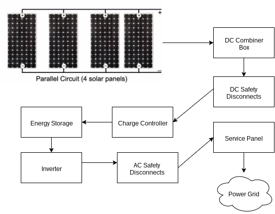Solar Design with Battery Backup sm?resize\=543%2C423\&ssl\=1 40735 rrw wiring diagram levitron,wiring \u2022 edmiracle co  at edmiracle.co