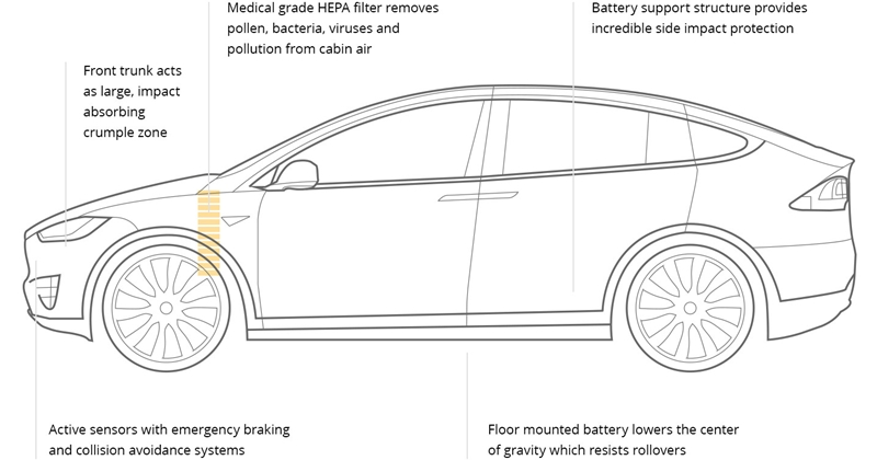 Tesla: Is it the car with the highest safety?