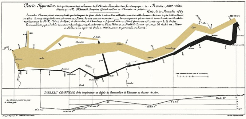 Five Stories Told Through Data Visualization