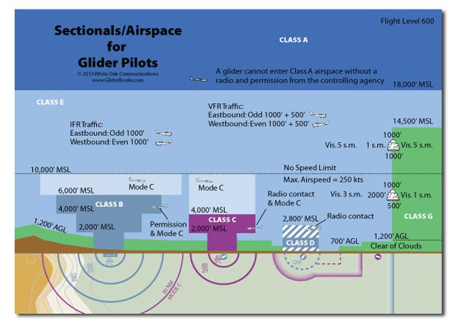 AirspaceCard