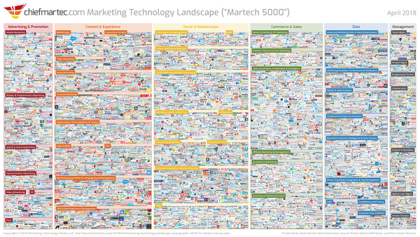 Marketing Tech Unpacked image