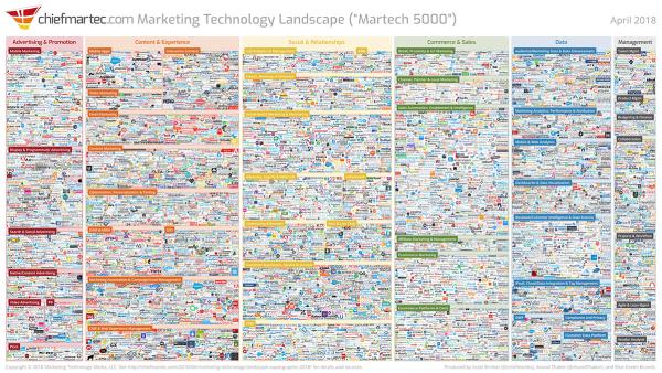 Marketing Tech Unpacked image